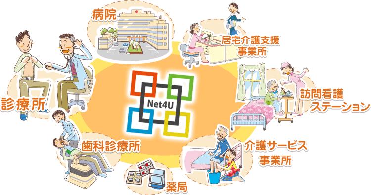 Net4U概念図