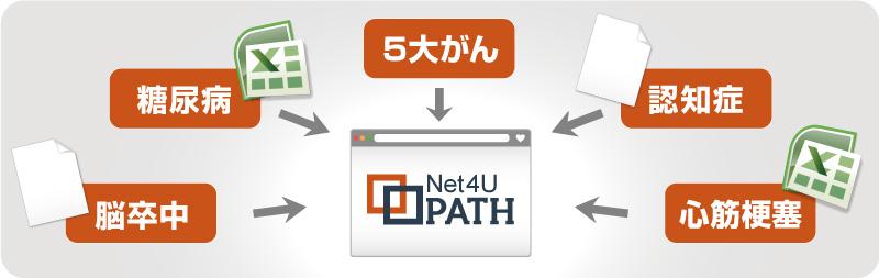 Net4U PATH 説明画像