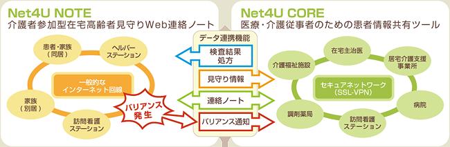 Net4U NOTE 説明画像